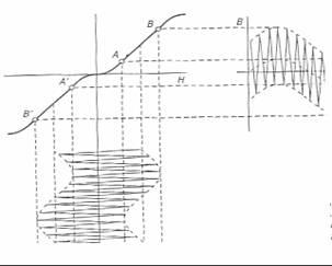 Grabación efectuada con una polarización del cabezal con corriente de alta frecuencia
