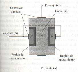 Transistor de unión de efecto de campo (JFET)