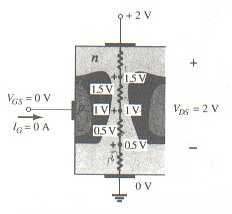Variación de los potenciales de polarización inversa a través de la unión p-n de un JFET de canal n