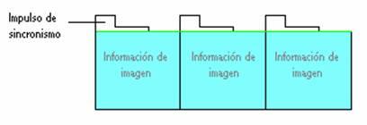 La etapa de sincronismo selecciona sólo los impulsos, rechazando la información de imagen.