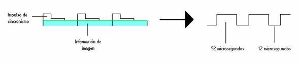 impulsos de ataque a la etapa horizontal