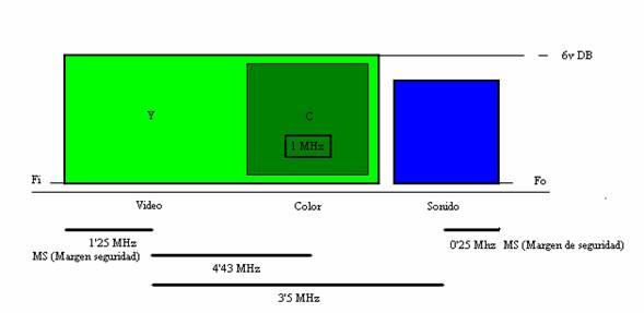Espectro de frecuencias de un canal RF de televisión