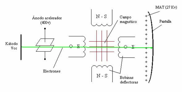 impulsos de línea pre-igualador y post-igualador