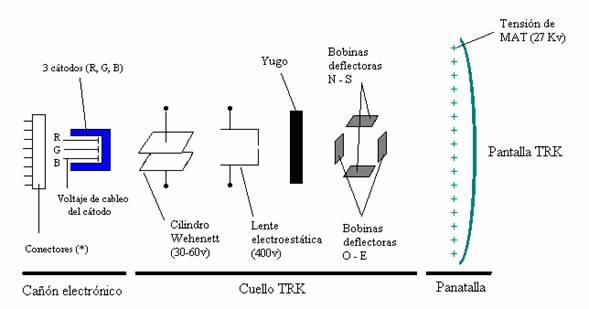 Tubo de rayos catódicos TRK