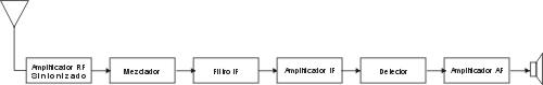 Receptor Superheterodino
