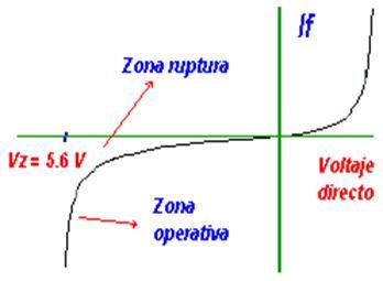 potencia nominal Pz que puede disipar el zener