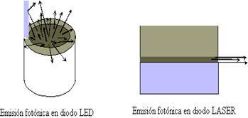 La emisión de luz es dirigida en una sola dirección