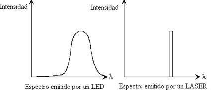 La emisión de luz láser es monocromática